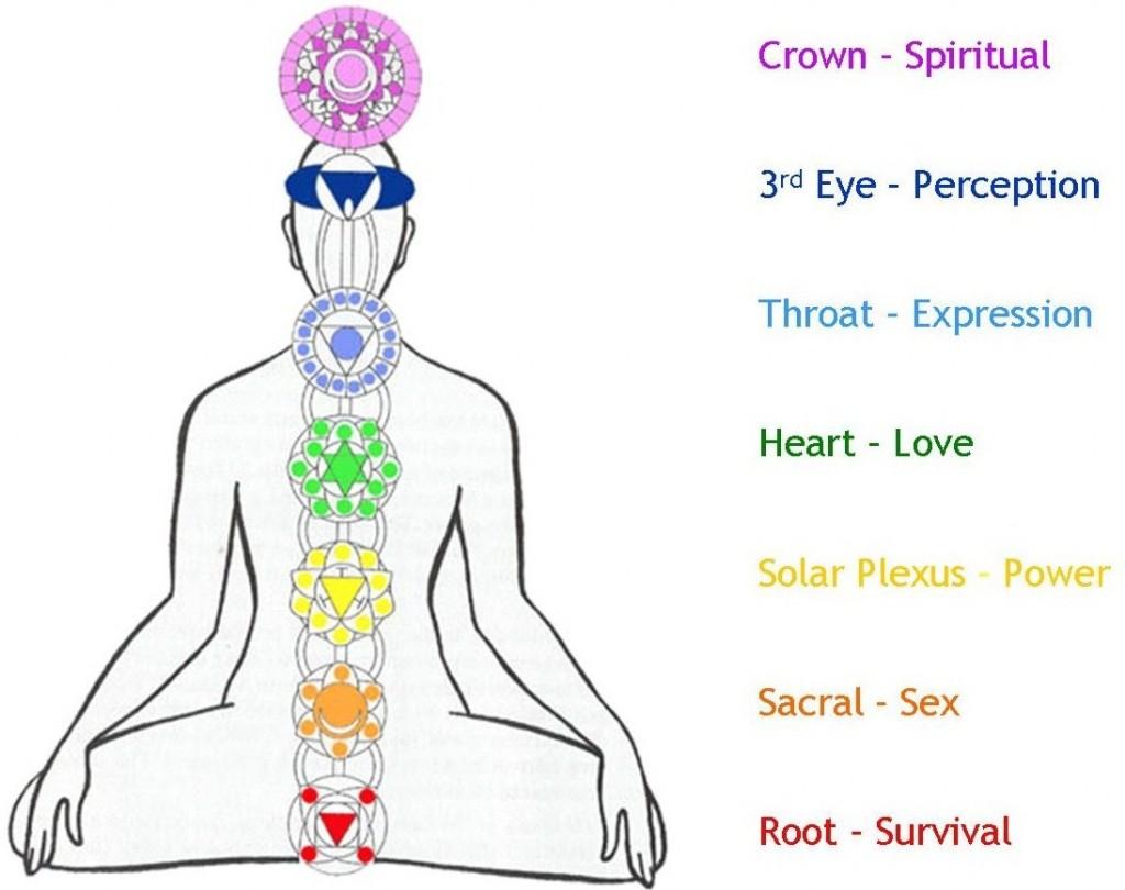 Chakra Meditation – 100% Real!